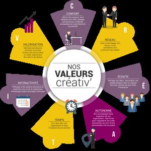 Les valeurs créativ' de Let's Co_Up