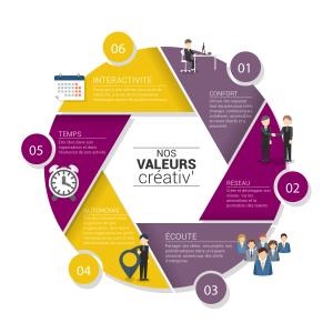 Nos valeurs créatives
