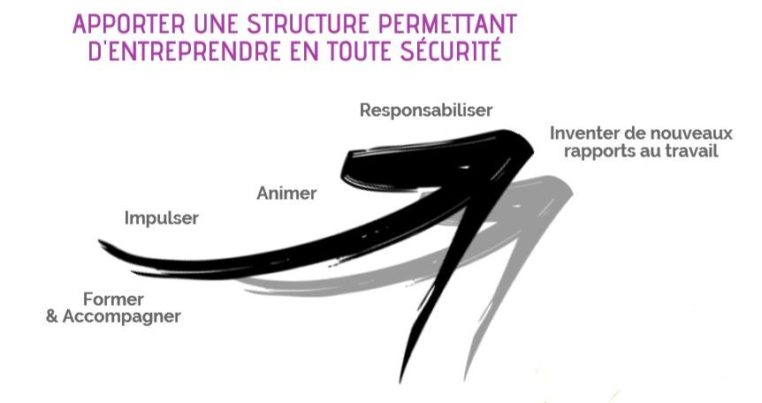Graphique pour la rémunération de l'entrepreneur-salarié